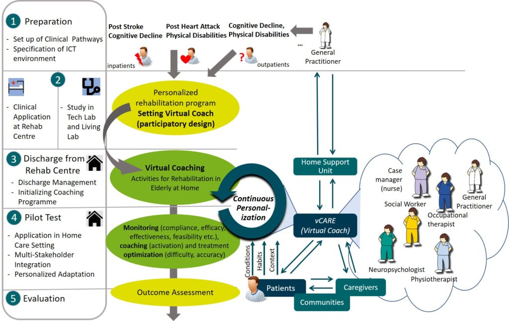 Improving care by a personalised coaching by the virtual coach, monitoring the patient ensuring a continuous personilisation of care; this done in several phases and with the support of several carers
