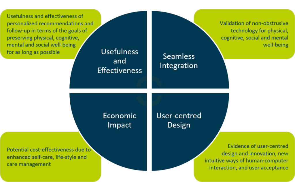 Expected impact of the vCare project divided into four categories: Usefulness and effectiveness (usefulness and effectiveness of personalised recommendation and follow-up in terms of the goals of preserving physical, cognitive, mentoral and social well-being for as long as possible), seamless integration (validation of non-obstrusive technology for physical, cognitive, social, mental well-being), user-centered design (evidence of user-centered design and innovation, new intuitive ways of human-computer interaction and user acceptance), economic impact (potential cost-effectiveness due to enhanced self-care, life-style and care management)