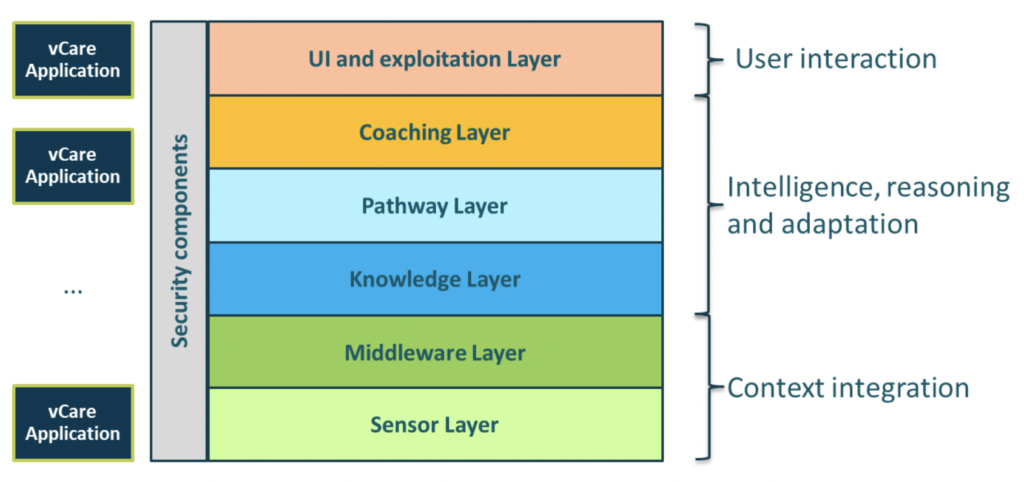 """This shows the vCare system technical layer architecture. Left is the vCare application. Orthogonal to all are the security components. The top is the """"UI and exploitation layer"""". Second is the """"coaching layer"""". Third is the """"pathway layer"""". Fourth is the """"knowledge layer"""". Fifth is the """"middleware layer"""". Sixth and bottom is the """"sensor layer"""". The """"UI and exploitation layer"""" is for user interaction. Coaching, pathway and knowledge layer are for intelligence, reasoning and adaptation. Middleware and sensor layer are for context integration."""