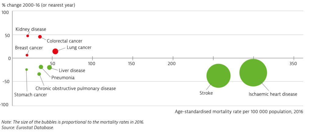 Romania: Cardiovascular disease takes the largest toll on mortality but cancer deaths are increasing